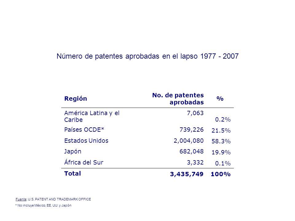 Inversión bruta total en Investigación y Desarrollo como porcentaje del PIB (promedios 2004-2006) Fuente: UNESCO