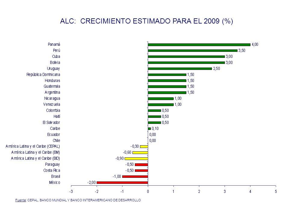 Proyección del PIB per. cápita (dólares año 2007)