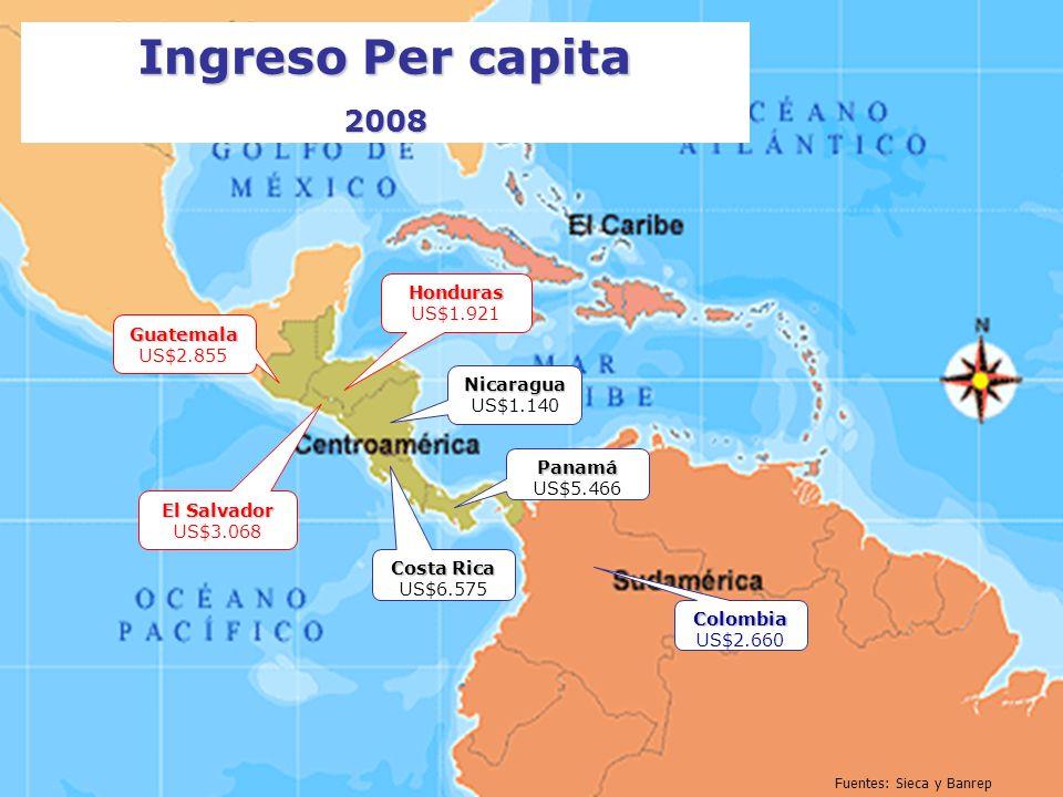 Costa Rica US$9.312 ; US$15.086 Exportaciones e Importaciones 2008 El Salvador US$2.655 ; US$8.377 Honduras US$2.834 ; US$ 7.985Guatemala US$5.410 ; U