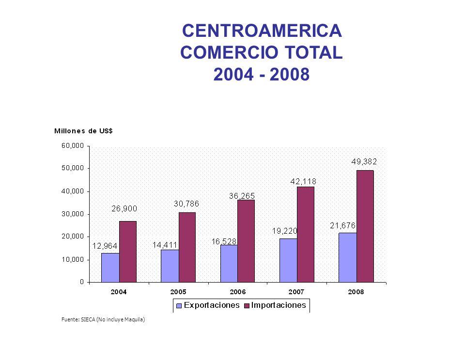 Costa Rica US$6.575 Ingreso Per capita 2008 El Salvador US$3.068 Honduras US$1.921 Guatemala US$2.855 Nicaragua US$1.140 Colombia US$2.660 Panamá US$5