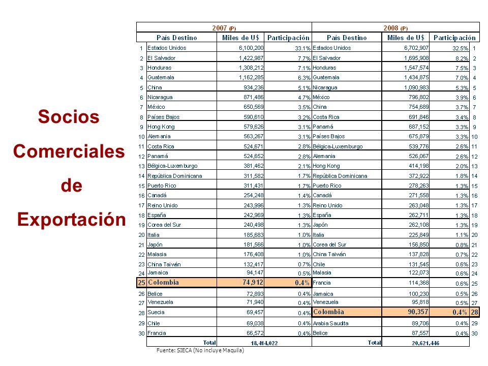 Socios Comerciales de Importación Fuente: SIECA (No incluye Maquila) Centroamérica