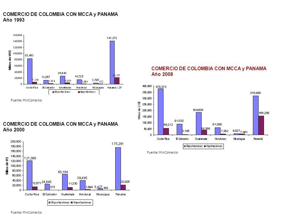 Comercio de Colombia con el Mercado Común Centroamericano (MCCA) Colombia