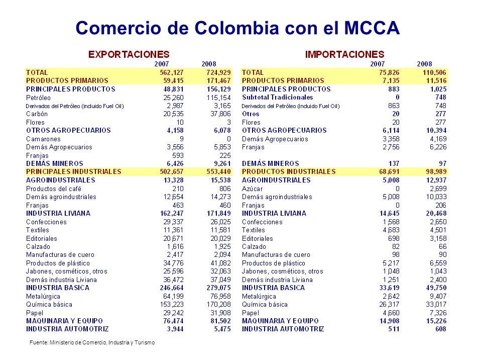 Fuente: MinComercio COMERCIO DE COLOMBIA CON MCCA y PANAMA Año 1993 COMERCIO DE COLOMBIA CON MCCA y PANAMA Año 2000 COMERCIO DE COLOMBIA CON MCCA y PA