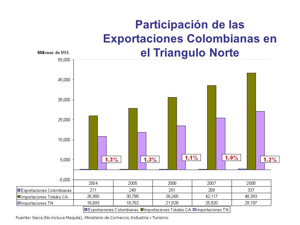 Comercio de Colombia con el MCCA Fuente: Ministerio de Comercio, Industria y Turismo