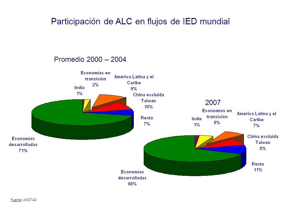 Distribución Global del Ingreso año 2008 Fuente: DESA, ONU