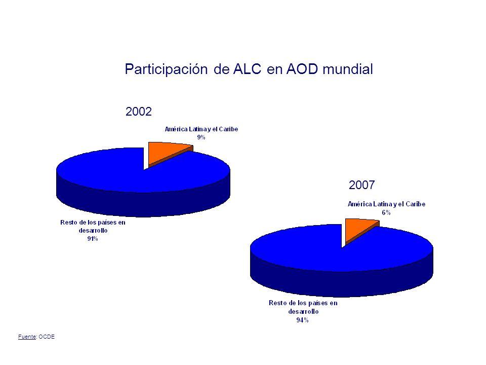 Promedio 2000 – 2004 2007 Participación de ALC en flujos de IED mundial Fuente: UNCTAD