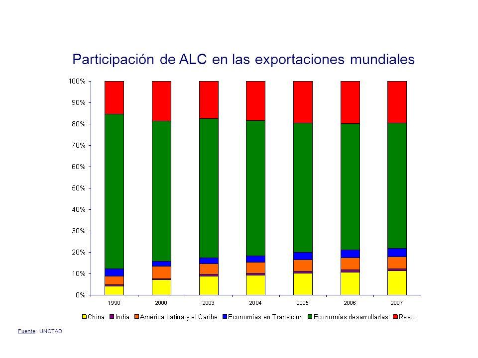 Participación de ALC en AOD mundial 2002 2007 Fuente: OCDE
