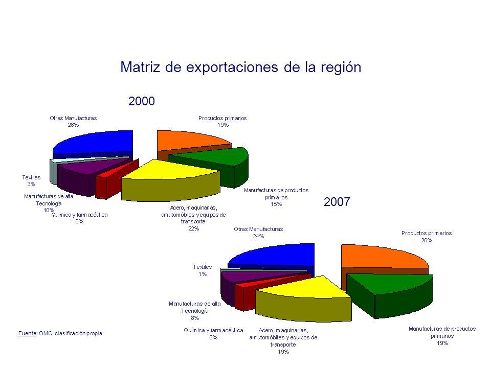 Participación de ALC en las exportaciones mundiales Fuente: UNCTAD