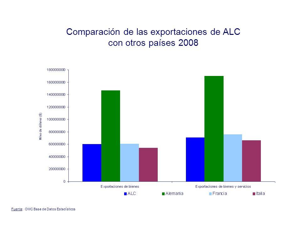 2000 2007 Matriz de exportaciones de la región Fuente: OMC, clasificación propia.