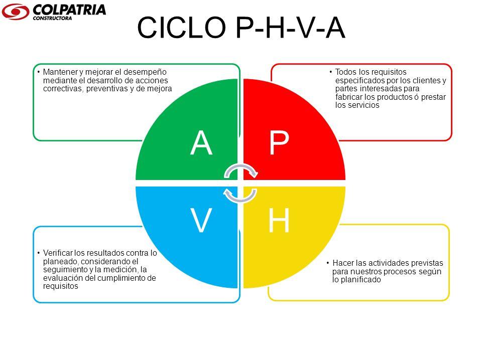 CICLO P-H-V-A Hacer las actividades previstas para nuestros procesos según lo planificado Verificar los resultados contra lo planeado, considerando el