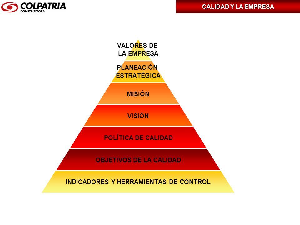 VALORES DE LA EMPRESA PLANEACIÓN ESTRATÉGICA MISIÓN VISIÓN POLÍTICA DE CALIDAD OBJETIVOS DE LA CALIDAD INDICADORES Y HERRAMIENTAS DE CONTROL CALIDAD Y