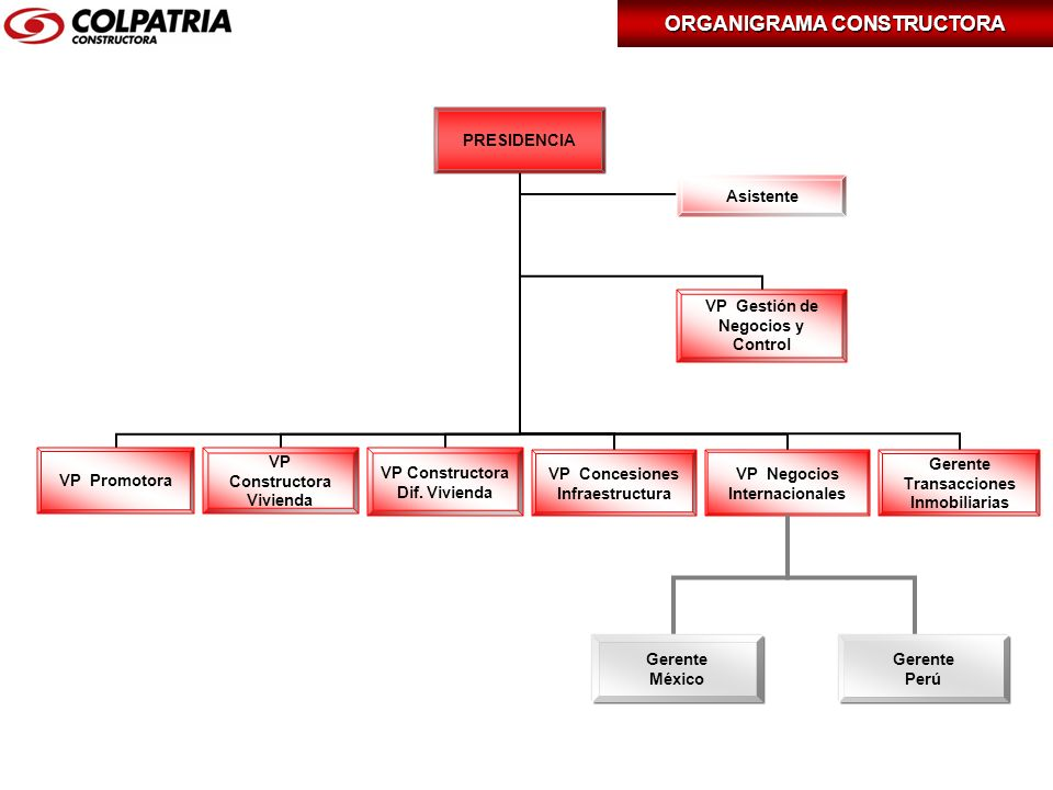 Gerente México Gerente Perú Asistente ORGANIGRAMA CONSTRUCTORA