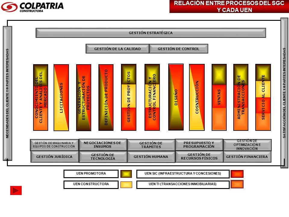 UEN PROMOTORA UEN TI (TRANSACCIONES INMOBILIARIAS) UEN CONSTRUCTORA UEN SIC (INFRAESTRUCTURA Y CONCESIONES) GESTIÓN DE LA CALIDADGESTIÓN DE CONTROL GE