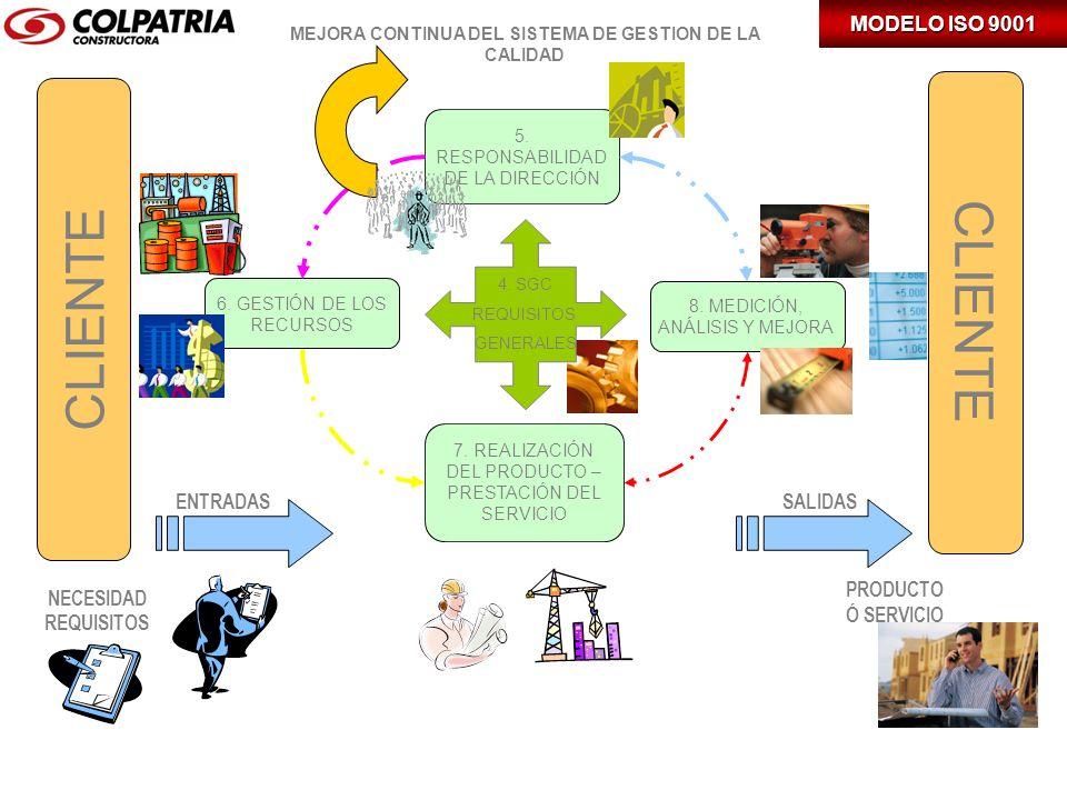 CLIENTE NECESIDAD REQUISITOS ENTRADAS SALIDAS CLIENTE PRODUCTO Ó SERVICIO 5. RESPONSABILIDAD DE LA DIRECCIÓN 6. GESTIÓN DE LOS RECURSOS 8. MEDICIÓN, A