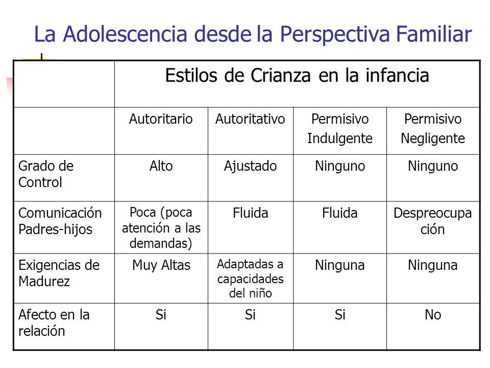 La Adolescencia desde la Perspectiva Familiar Estilos de Crianza en la infancia AutoritarioAutoritativoPermisivo Indulgente Permisivo Negligente Grado