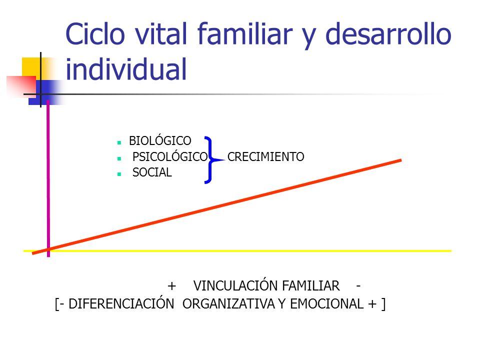 Ciclo vital familiar y desarrollo individual BIOLÓGICO PSICOLÓGICO CRECIMIENTO SOCIAL + VINCULACIÓN FAMILIAR - [- DIFERENCIACIÓN ORGANIZATIVA Y EMOCIO