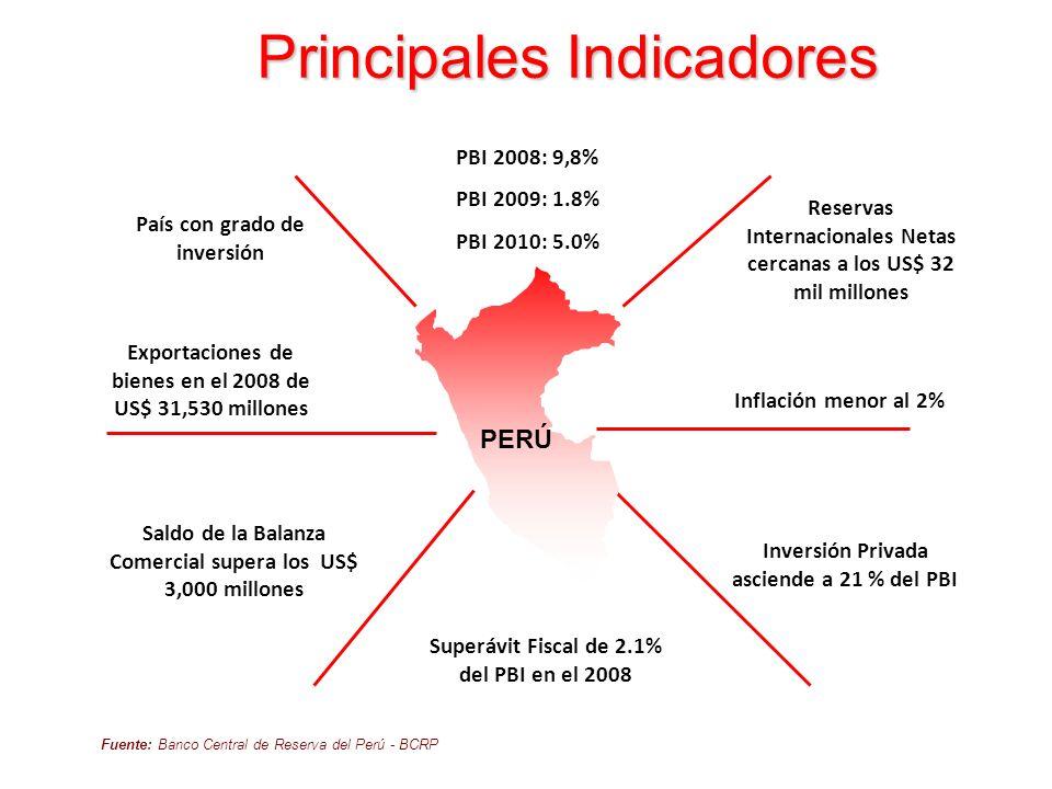 Variables ligadas a la inversión en el Perú (variaciones con respecto al año anterior) Estabilidad macroeconómica 1.