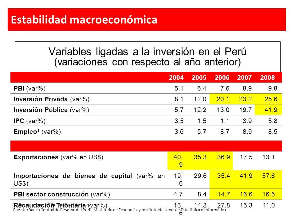 ExportacionesInversión Privada Crecimiento sostenido de las exportaciones y la inversión Estabilidad macroeconómica Fuente: Banco Central de Reserva del Perú, Ministerio de Economía y ADUANAES
