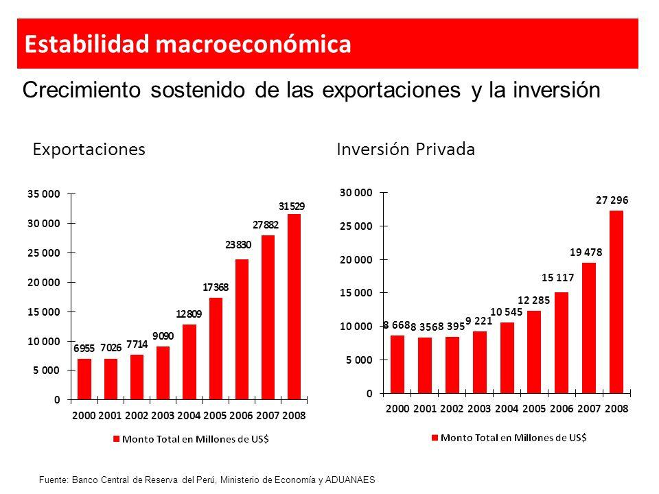 US$ 31,000 millones de reservas internacionales Perú ha conseguido la calificación de grado de inversión y mantiene un riesgo país por debajo del promedio regional.