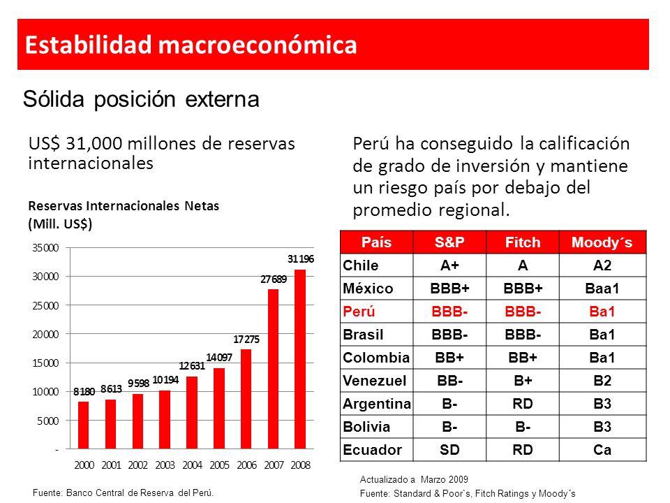 Plan Invierte Perú Sector Construcción Crecimiento del sector superior al crecimiento del PBI (16.5% en 2007) Crecimiento sostenido del crédito hipotecario.