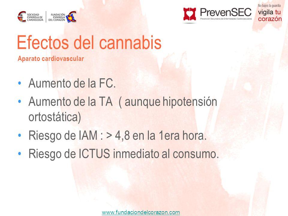 www.fundaciondelcorazon.com Aumento de la FC. Aumento de la TA ( aunque hipotensión ortostática) Riesgo de IAM : > 4,8 en la 1era hora. Riesgo de ICTU