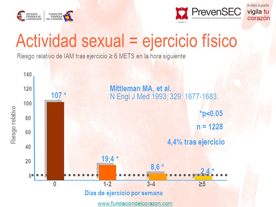 www.fundaciondelcorazon.com Actividad sexual = ejercicio físico Riesgo relativo de IAM tras ejercicio 6 METS en la hora siguiente Días de ejercicio po