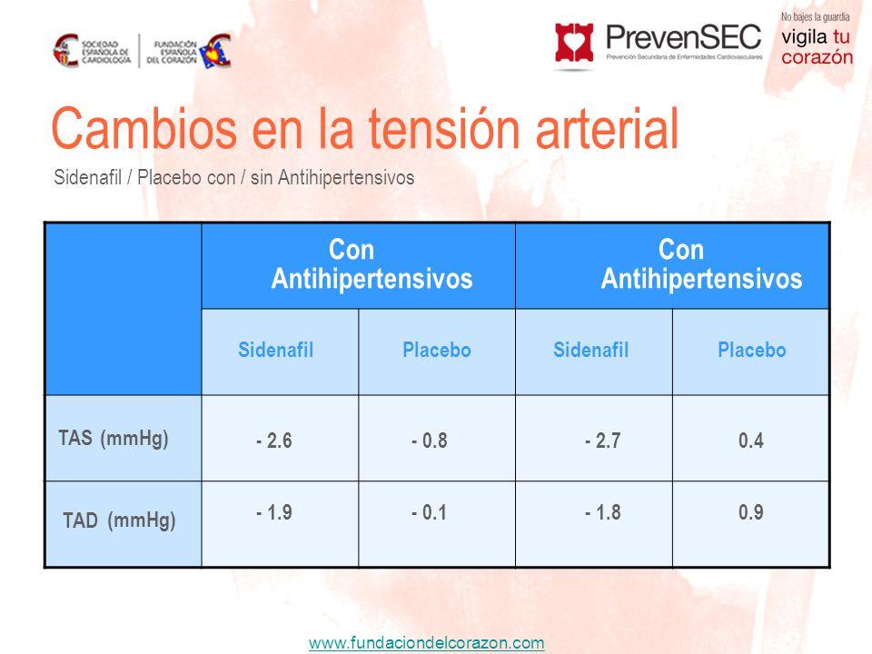 www.fundaciondelcorazon.com Cambios en la tensión arterial Sidenafil / Placebo con / sin Antihipertensivos TAS(mmHg) TAD (mmHg) Con Antihipertensivos