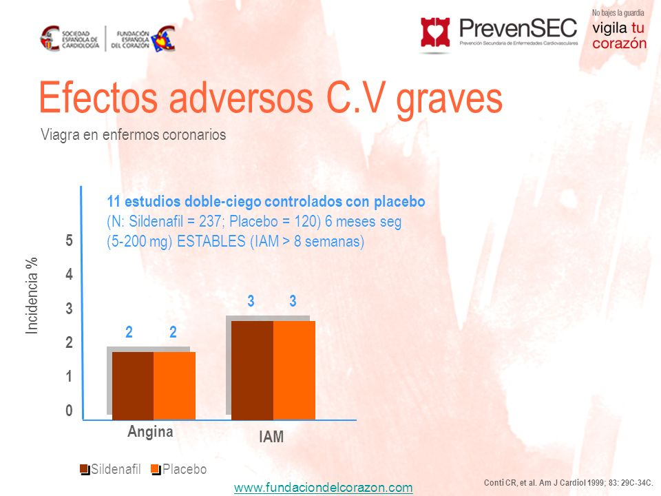 www.fundaciondelcorazon.com Efectos adversos C.V graves Viagra en enfermos coronarios Conti CR, et al. Am J Cardiol 1999; 83: 29C-34C. Incidencia % 11