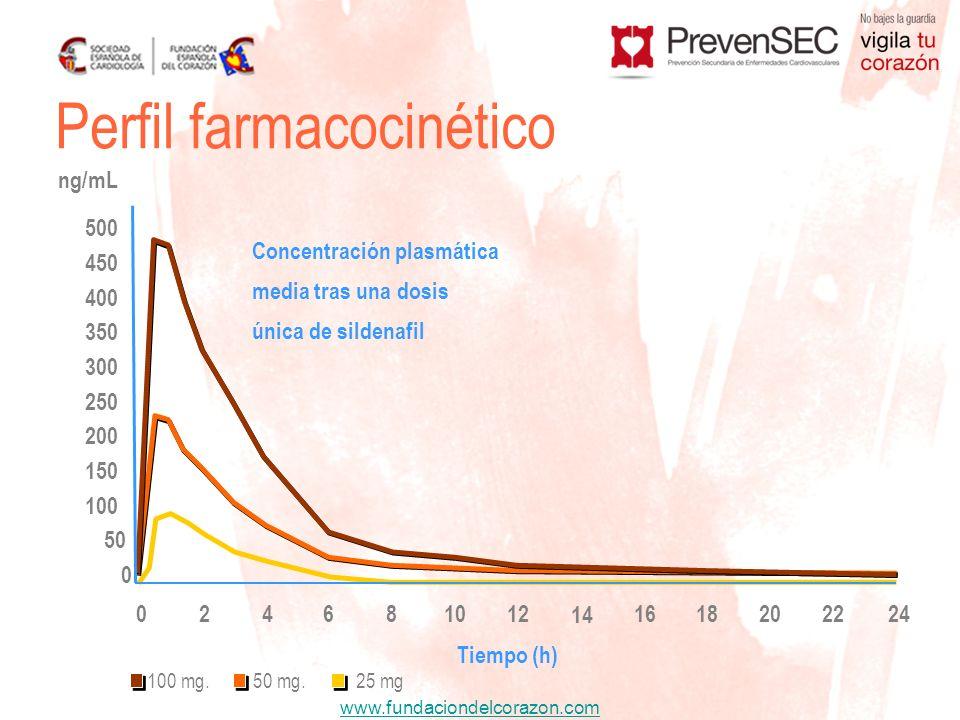www.fundaciondelcorazon.com Perfil farmacocinético 042861012 14 1618202422 Tiempo (h) ng/mL 500 450 400 350 300 250 200 150 100 50 0 Concentración pla