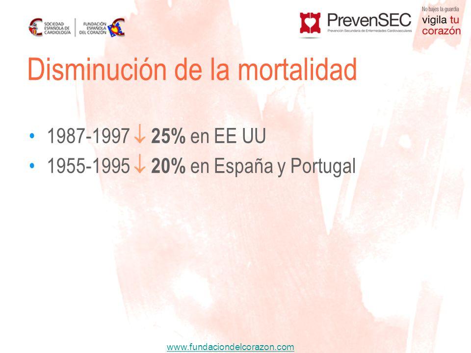 www.fundaciondelcorazon.com 1987-1997 25% en EE UU 1955-1995 20% en España y Portugal Disminución de la mortalidad