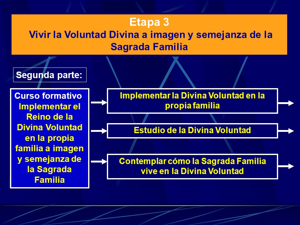 Segunda parte: Estudio de la Divina Voluntad Contemplar cómo la Sagrada Familia vive en la Divina Voluntad Curso formativo: Implementar el Reino de la