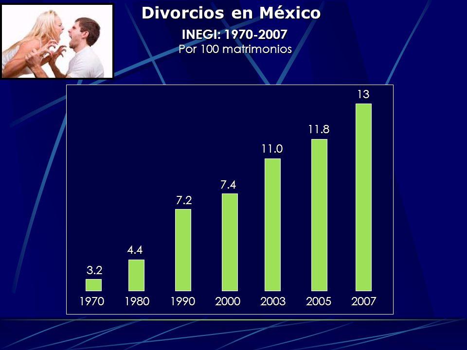 Divorcios en México INEGI: 1970-2007 Por 100 matrimonios 1970 1980 1990 2000 2003 2005 2007 3.2 4.4 7.2 7.4 11.0 11.8 13