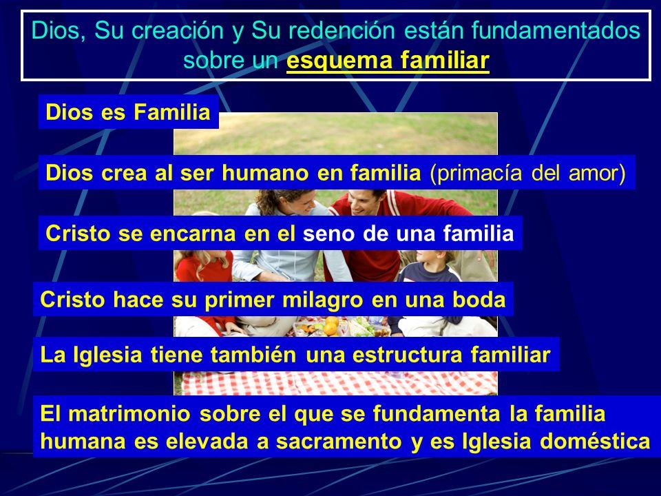 Dios, Su creación y Su redención están fundamentados sobre un esquema familiar Dios es Familia Dios crea al ser humano en familia (primacía del amor)