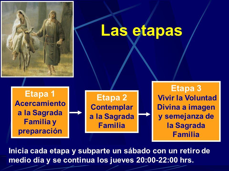 Etapa 1 Acercamiento a la Sagrada Familia y preparación Etapa 2 Contemplar a la Sagrada Familia Etapa 3 Vivir la Voluntad Divina a imagen y semejanza
