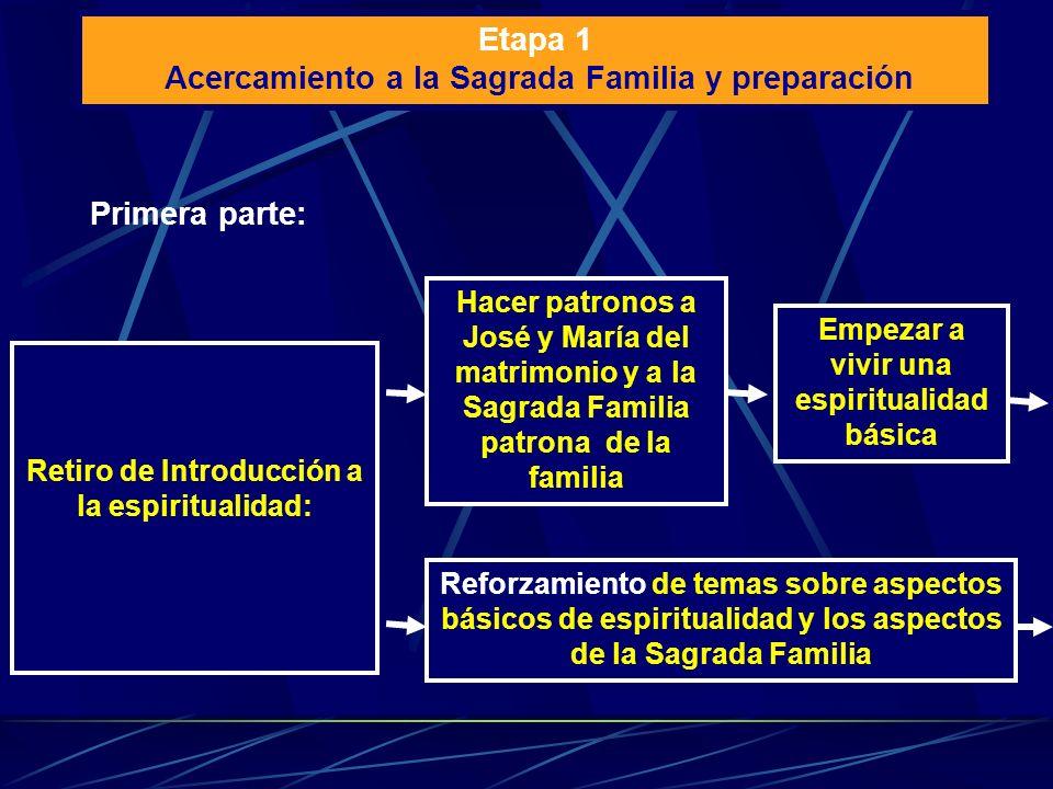 Etapa 1 Acercamiento a la Sagrada Familia y preparación Retiro de Introducción a la espiritualidad: Primera parte: Hacer patronos a José y María del m