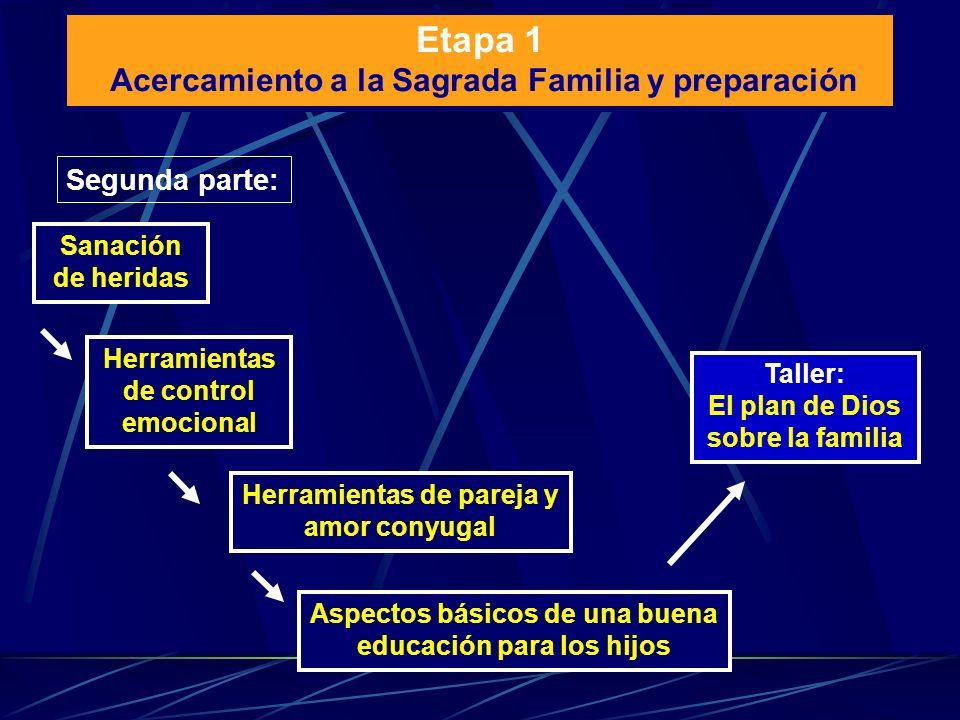 Segunda parte: Sanación de heridas Herramientas de control emocional Aspectos básicos de una buena educación para los hijos Herramientas de pareja y a