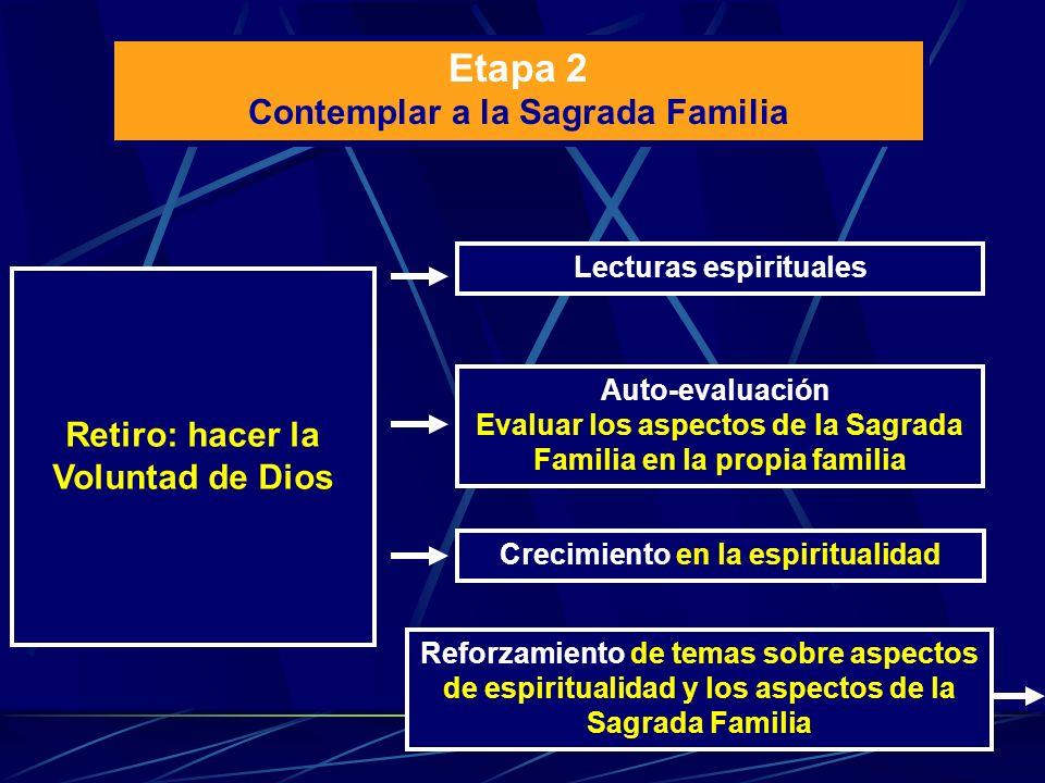 Etapa 2 Contemplar a la Sagrada Familia Lecturas espirituales Crecimiento en la espiritualidad Auto-evaluación: Evaluar los aspectos de la Sagrada Fam
