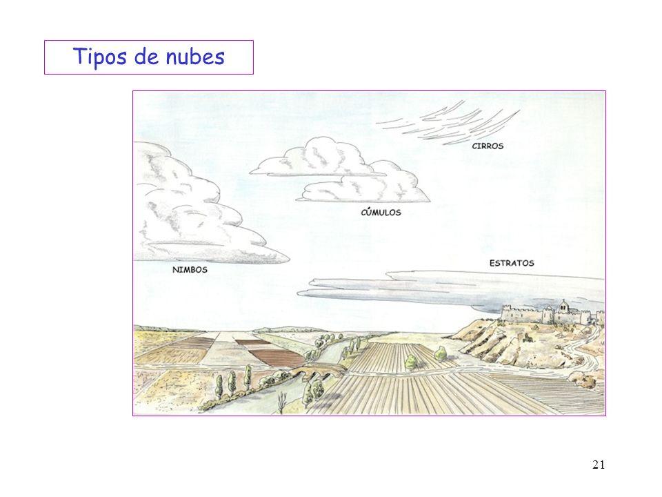 21 Tipos de nubes