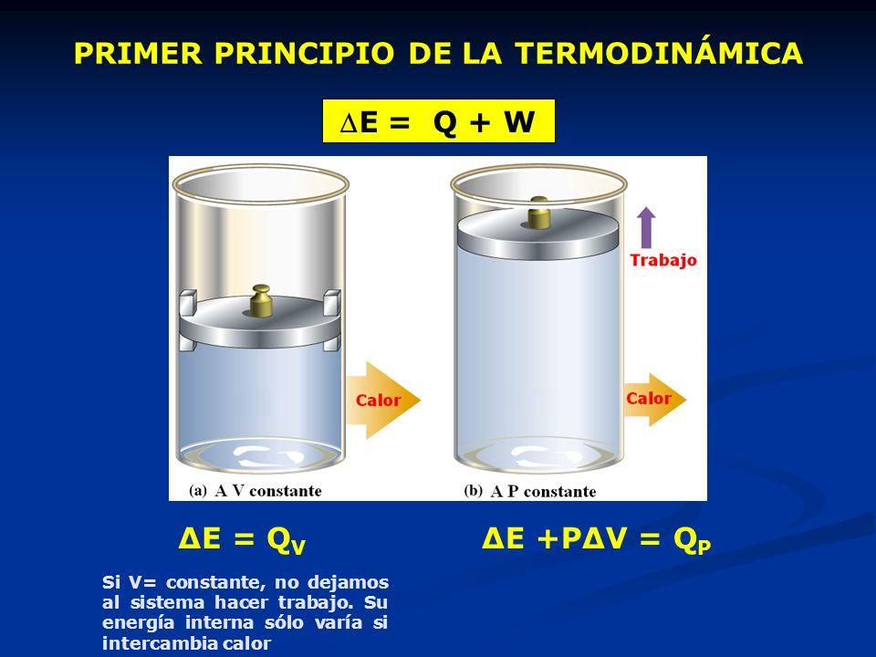 PRIMER PRINCIPIO DE LA TERMODINÁMICA E = Q + W ΔE = Q V ΔE +PΔV = Q P Si V= constante, no dejamos al sistema hacer trabajo. Su energía interna sólo va