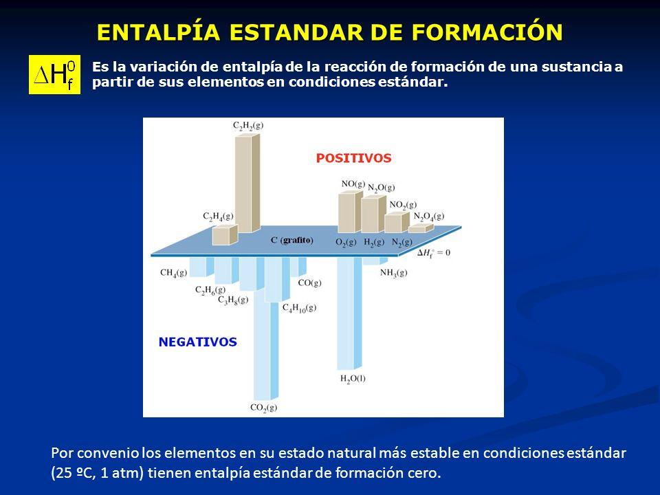 ENTALPÍA ESTANDAR DE FORMACIÓN Es la variación de entalpía de la reacción de formación de una sustancia a partir de sus elementos en condiciones están