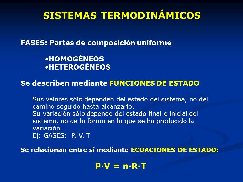 SISTEMAS TERMODINÁMICOS FASES: Partes de composición uniforme HOMOGÉNEOS HETEROGÉNEOS Se describen mediante FUNCIONES DE ESTADO Sus valores sólo depen
