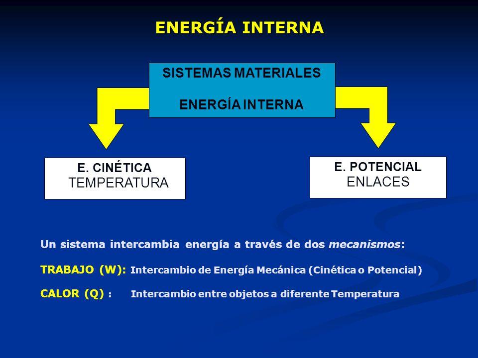 ENERGÍA INTERNA SISTEMAS MATERIALES ENERGÍA INTERNA E. CINÉTICA TEMPERATURA E. POTENCIAL ENLACES Un sistema intercambia energía a través de dos mecani