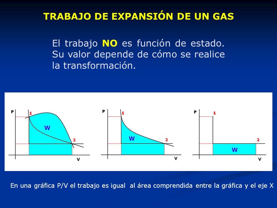 TRABAJO DE EXPANSIÓN DE UN GAS El trabajo NO es función de estado. Su valor depende de cómo se realice la transformación. En una gráfica P/V el trabaj