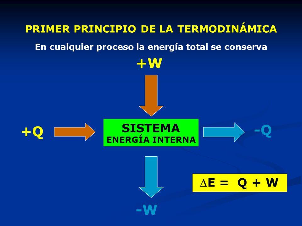 PRIMER PRINCIPIO DE LA TERMODINÁMICA En cualquier proceso la energía total se conserva SISTEMA ENERGÍA INTERNA +Q -Q -W +W E = Q + W