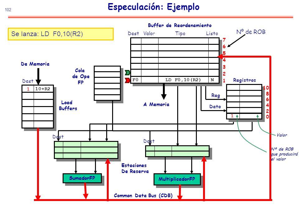 102 Especulación: Ejemplo SumadorFP MultiplicadorFP De Memoria Estaciones De Reserva Common Data Bus (CDB) Cola de Ope FP Load Buffers Buffer de Reord
