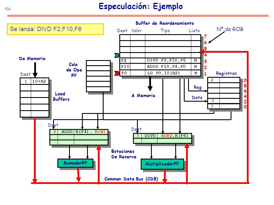 104 Especulación: Ejemplo SumadorFP MultiplicadorFP De Memoria Estaciones De Reserva Common Data Bus (CDB) Cola de Ope FP Load Buffers Buffer de Reord