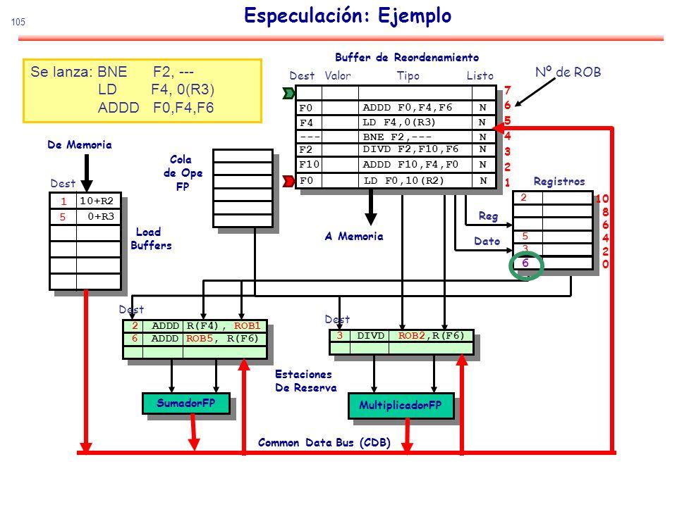 105 Especulación: Ejemplo SumadorFP MultiplicadorFP De Memoria Estaciones De Reserva Common Data Bus (CDB) Cola de Ope FP Load Buffers Buffer de Reord
