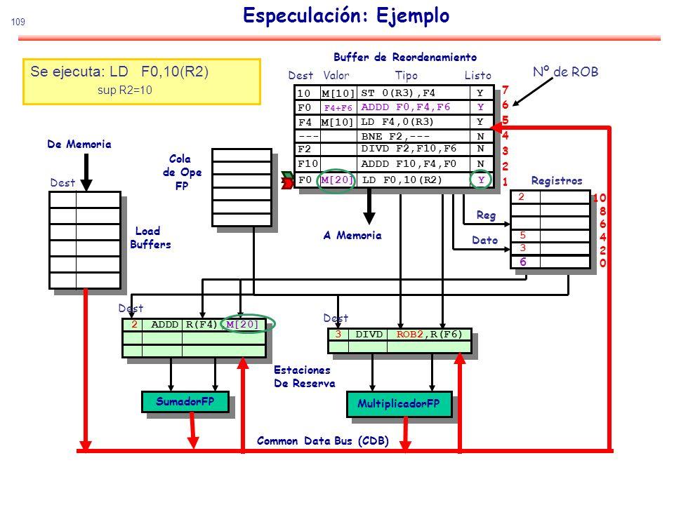 109 Especulación: Ejemplo SumadorFP MultiplicadorFP De Memoria Estaciones De Reserva Common Data Bus (CDB) Cola de Ope FP Load Buffers Buffer de Reord