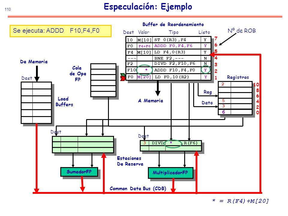 110 Especulación: Ejemplo SumadorFP MultiplicadorFP De Memoria Estaciones De Reserva Common Data Bus (CDB) Cola de Ope FP Load Buffers Buffer de Reord