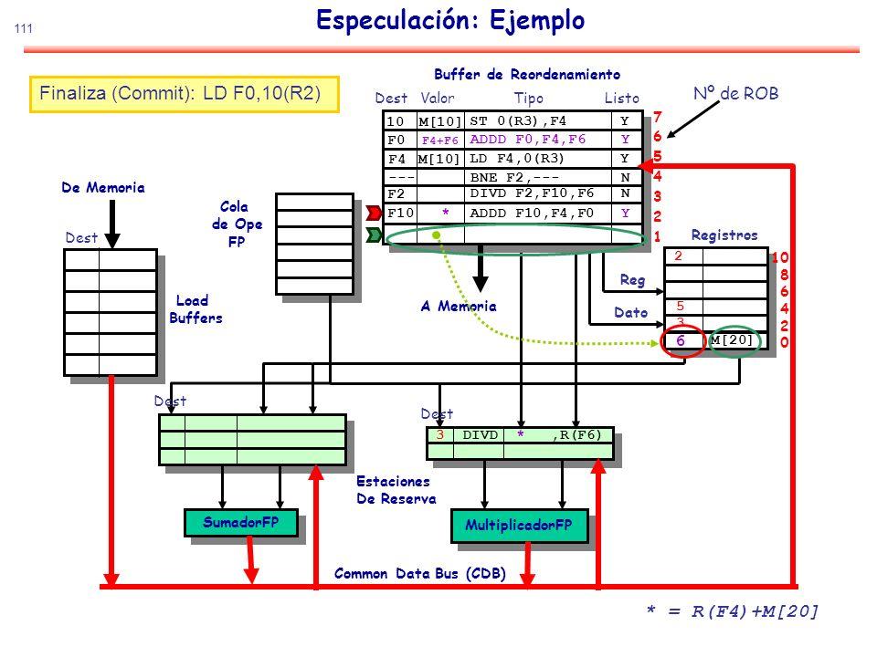 111 Especulación: Ejemplo SumadorFP MultiplicadorFP De Memoria Estaciones De Reserva Common Data Bus (CDB) Cola de Ope FP Load Buffers Buffer de Reord